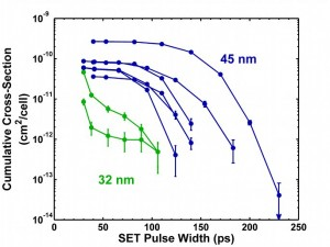 Comparison of Pulse Widths in 45nm and 32nm Technologies