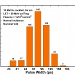 Pulse-Width Distribution from 2nd Pass Design