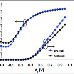 Id-Vg for NMOSFET before irradiation and after 500 krad(SiO2) irradiation at 25 ºC There is an increase in OFF state leakage and decrease in ON state current with TID at both temperatures.