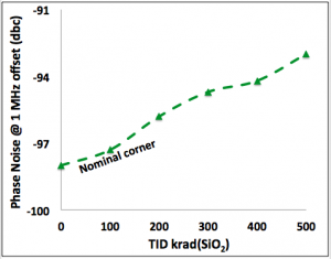 Simulation of VCO phase noise as function of TID