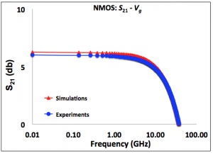 Simulation vs experiment of S21 at 500 krad (SiO2) and Vg=1V