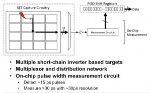 On-Chip Measurement Setup