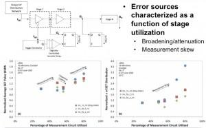 VU Pulse Measurement Circuit - Sources of Skew