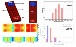 TCAD and Spectre Simulation Analysis