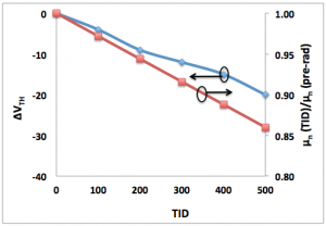 Change in VTH and mobility as a function of TID for 25 ºC. VTH decreases by 20 mV and mobility by 14% from pre-irradiation to 500 krad(SiO2).