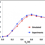 Simulation vs experiment of fT-Vg at 500 krad (SiO2)